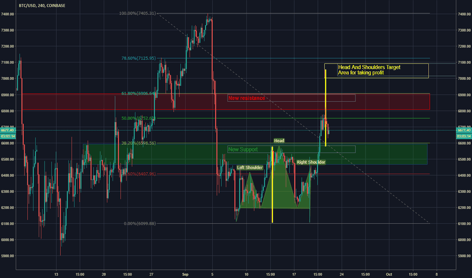 BTCUSD: New resistance and support