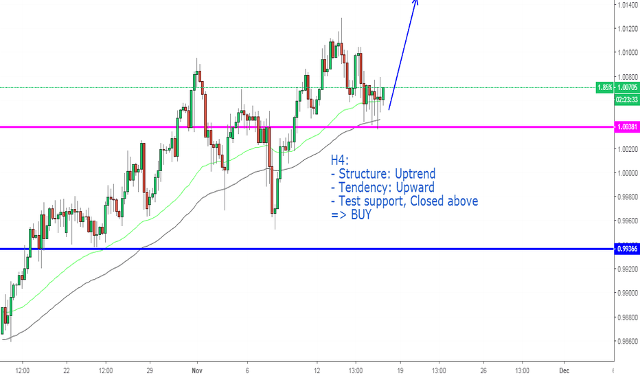 USDCHF: USDCHF, Continuous uptrend on H4