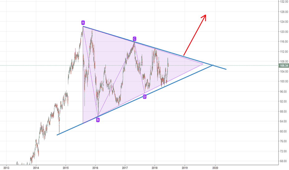 DIS: DIS - Daily - Triangle Pattern