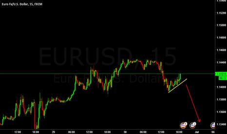 EURUSD: EURUSD short Now ... WAtching tcp in 15M T.F to enter