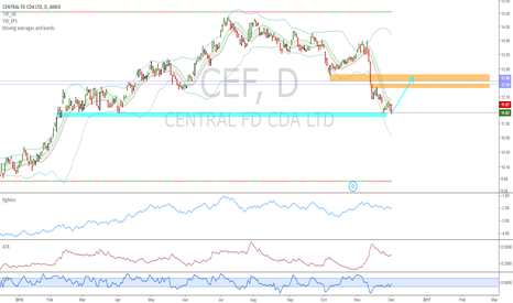 CEF: CEF: Good chance to go long