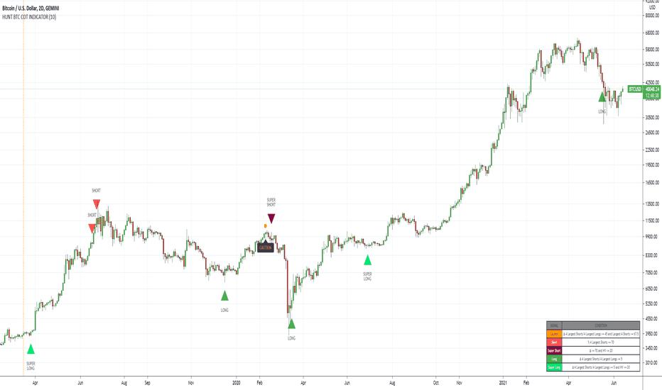 bitcoin pelnas 250 eurų