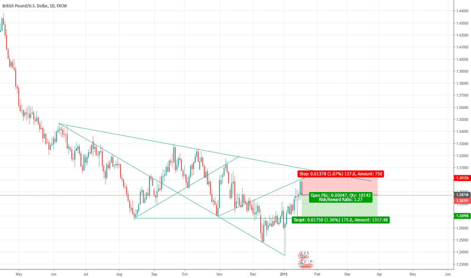 GBPUSD: weekly view (21-25).01.2019