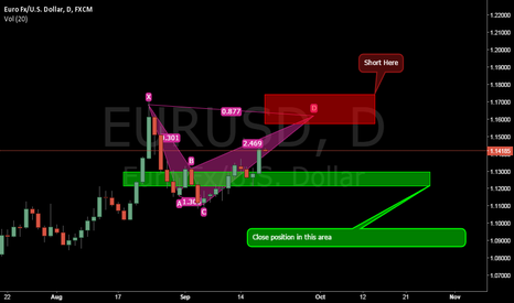 EURUSD: Bearish Shark Pattern