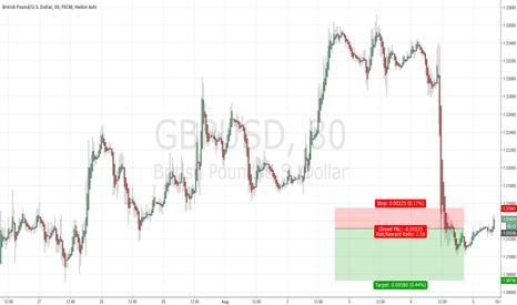 GBPUSD: Weak GBP/USD