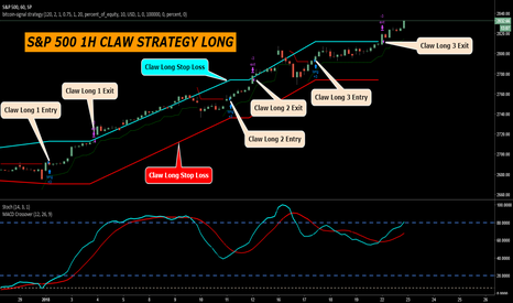 SPX: S&P 500 CLAW STRATEGY LONG