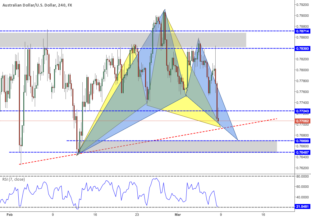 AUDUSD: Several confluence in the zone