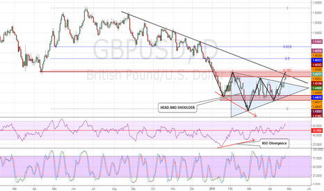 GBPUSD: GBPSD Key Areas to Watch