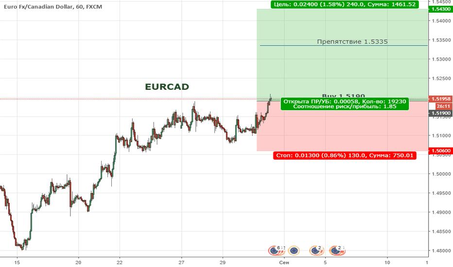 EURCAD: Цена преодолела нисходящий тренд