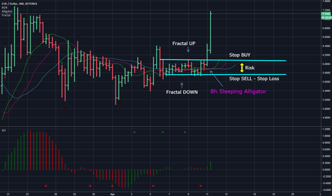 EOSUSD: EOS -open BUY STOP position