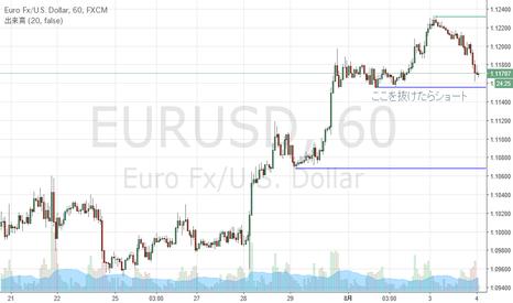 EURUSD: EURUSD shortpoint