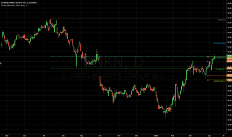 DNKN: $DNKN - Gap fill and 61.8 fib