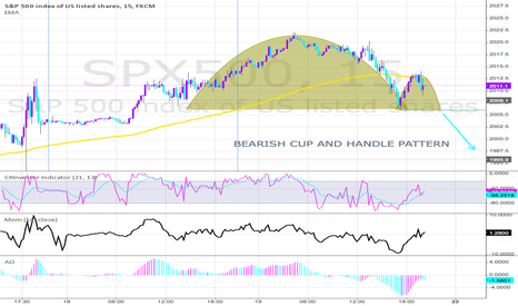 SPX500: S&P 500 BEARISH CUP AND HANDLE PATTERN