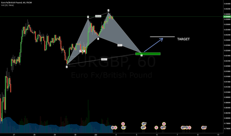 EURGBP: Cypher pattern forming - EURGBP