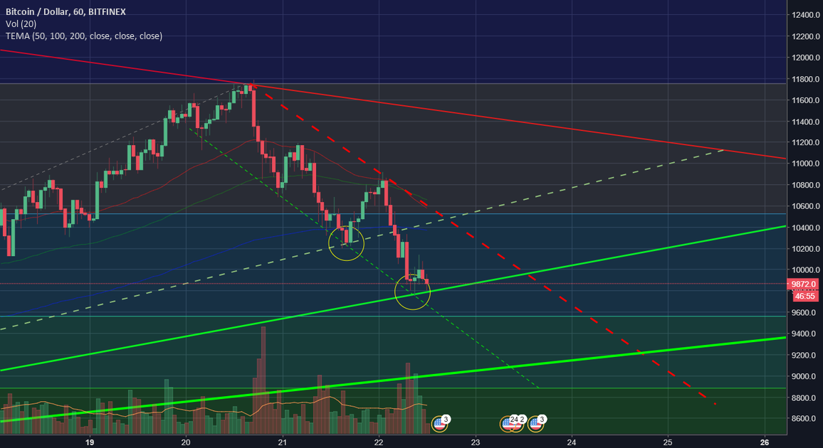 BTCUSD Trendline TA support and resistance lines