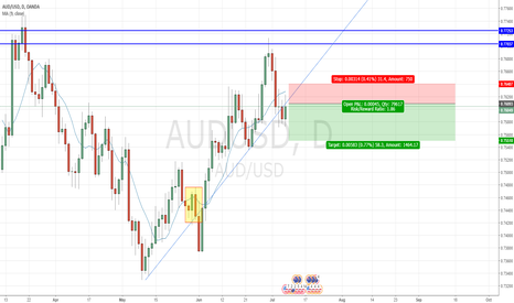 AUDUSD: Inside bar + Rejection Candle