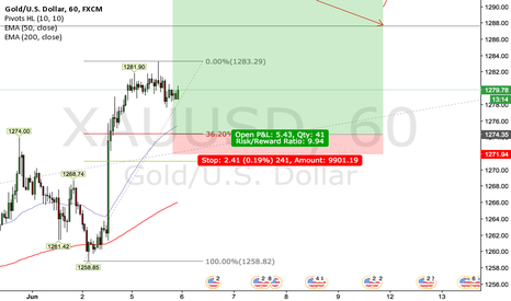 XAUUSD: GOLD 1H/4H Long Outlook