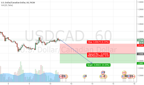 USDCAD: USDCAD  buy at 1.26468, Stop at 1.27147, Take profit at 1.2