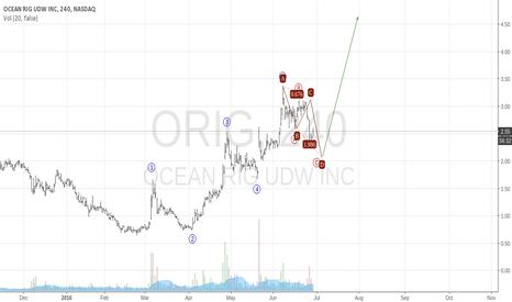 ORIG: Ocean Rig Is Looking Like A Real Monster Buy