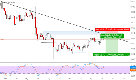 GBPUSD: GBPUSD weekly downtrend