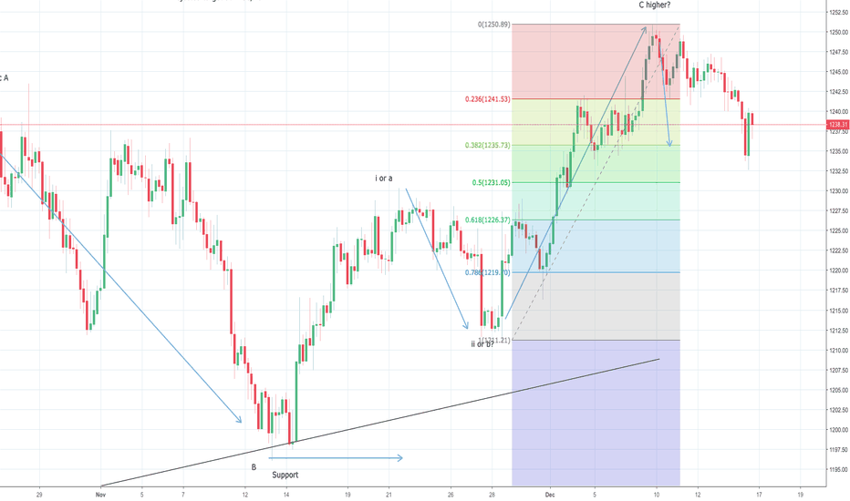 XAUUSD: Gold reaches $1236, watch out for a turn higher!