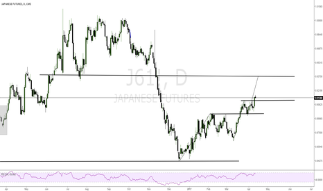 J61!: JPY Index will visit 0.93750