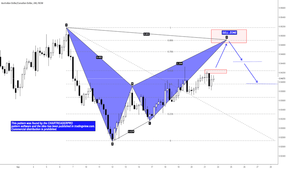 AUDCAD: AUDCAD Potential Bearish Bat Pattern and Short Opportunity