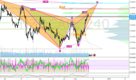 NZDCAD: Bat or Gartley...
