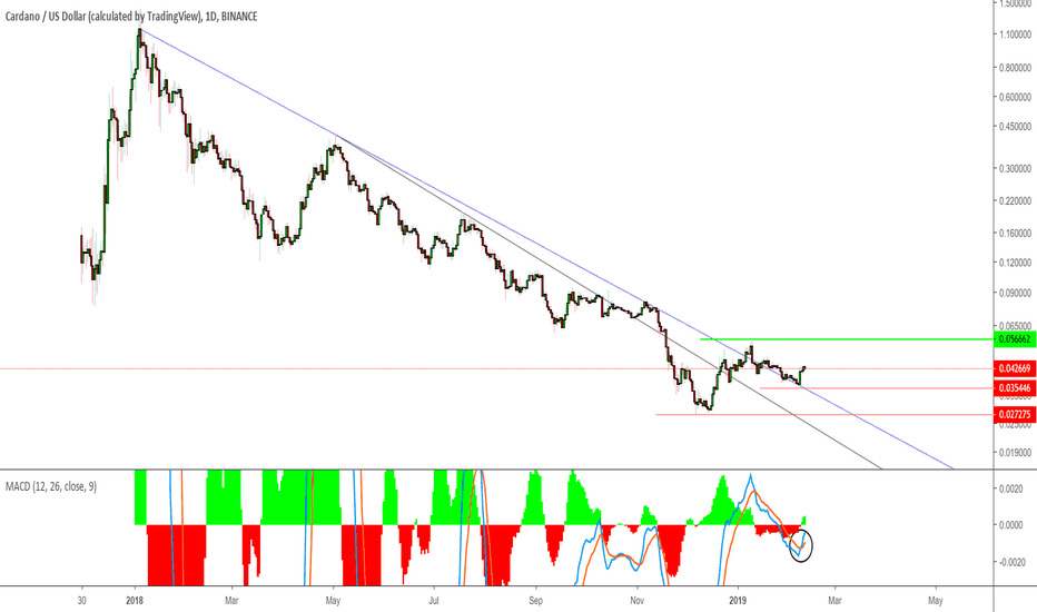 ADAUSD: ADAUSD - Broke both overhead resistance trendlines. A good buy.