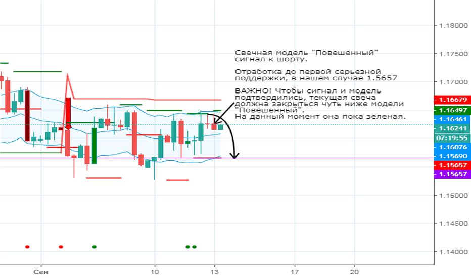 EURUSD: #EUR/USD короткая позиция