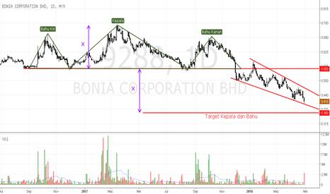 9288: Bonia - potensi target untuk corak kepala dan bahu.