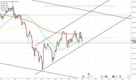 EURJPY: EUR/JPY remains in ascending pattern