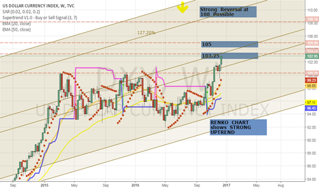 DXY: Clear  UPTREND  weekly