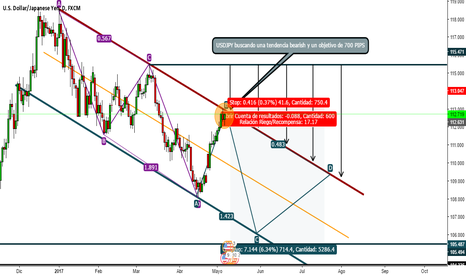 USDJPY: USDJPY bearish?