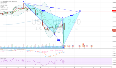 USDCHF: USDCHF potential bearish cypher pattern on 4H chart