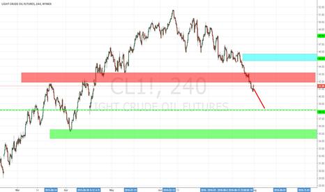 CL1!: usoil