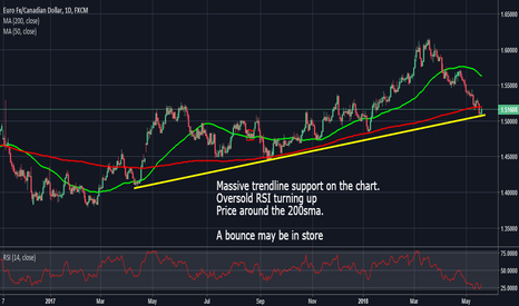 EURCAD: EurCad: A Bounce May Be In Store