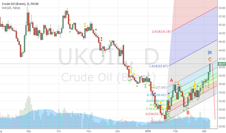 UKOIL: brent to down
