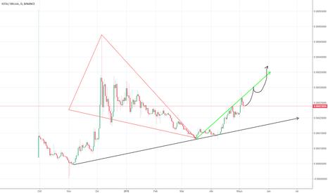 IOTABTC: IOTA/BTC probable exponential graph