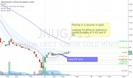 JNUG: Looking for a short term bounce in gold