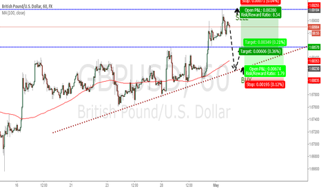 GBPUSD: GBPUSD - Where to short and where to long