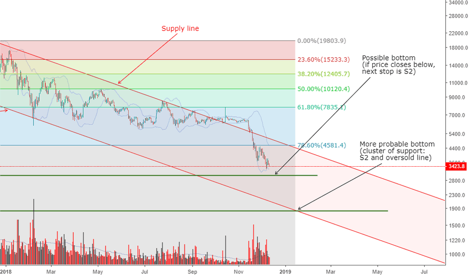 BTCUSD: Bitcoin to test $3,000 — Probable bottom at $1,850