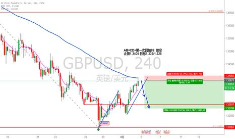 GBPUSD: AB=CD+第一次回抽89  做空 止损1.3405 目标1.332/1.328