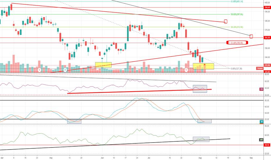 BA Stock Price and Chart — NYSE:BA — TradingView