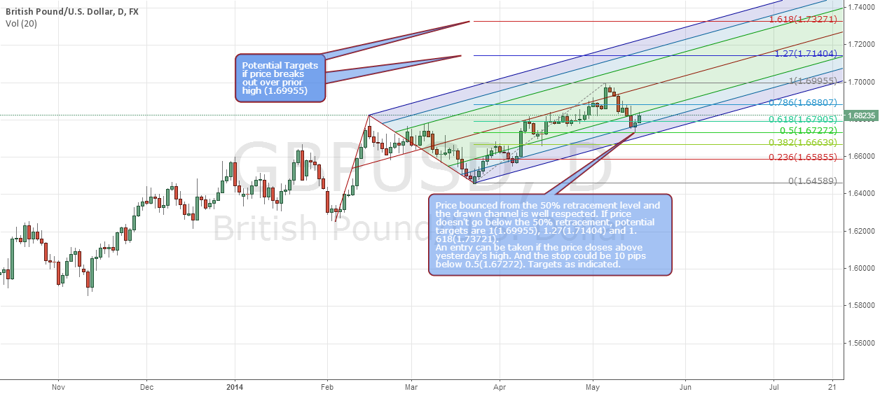 GBPUSD - D1 - Potential Long Opportunity