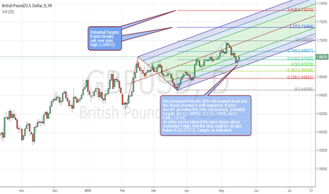 GBPUSD: GBPUSD - D1 - Potential Long Opportunity