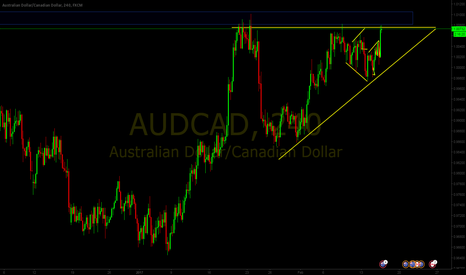 AUDCAD: Ascending Triangle on AUDCAD breakout to the upside