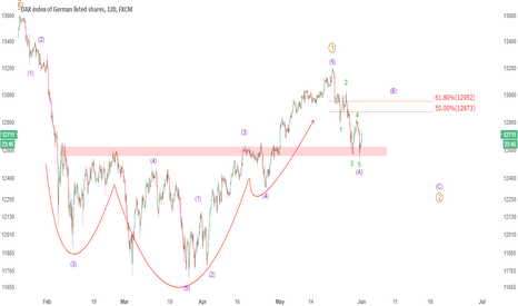 GER30: German DAX may have given clues to path higher!