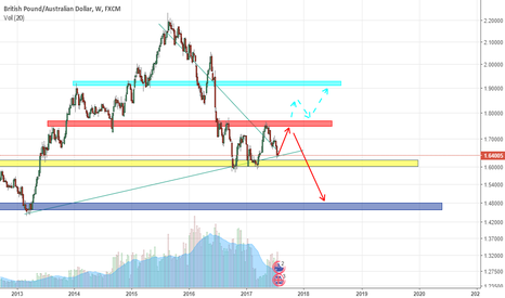 GBPAUD: GBPAUD SAR analysis in the Long-Term