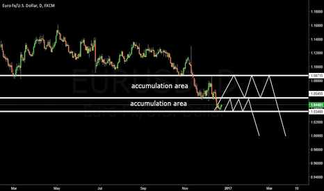 EURUSD: EURUSD Christmas and New Year only accumulations